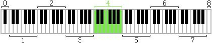 Diagram of piano keys with octaves numbered and octave four colored in green