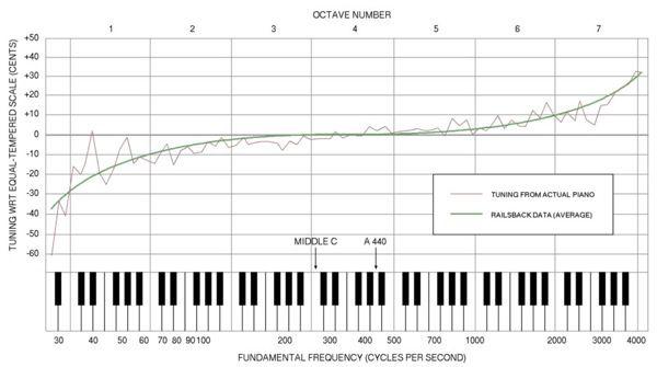 Tubenet View Topic The Harmonic Series And Equal